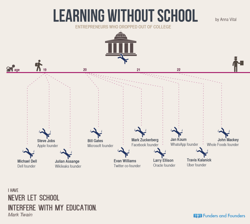 entrepreneurs-who-dropped-out-infographic
